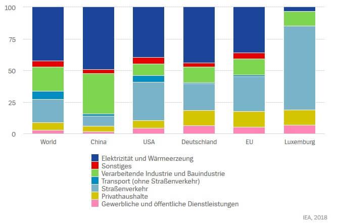 CO2 Emissionen