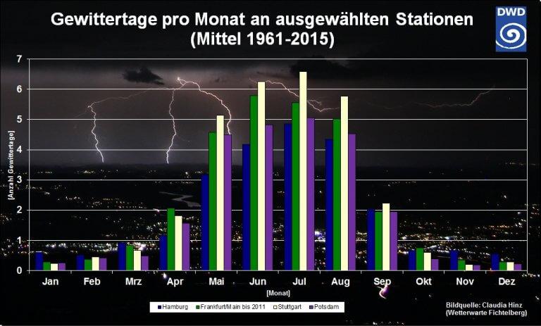 Gewittertage nach Monat