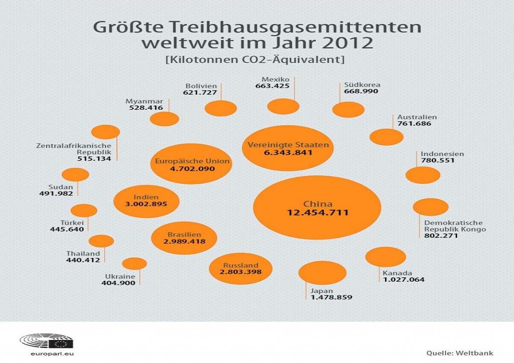 treibhausgase weltweit 2012